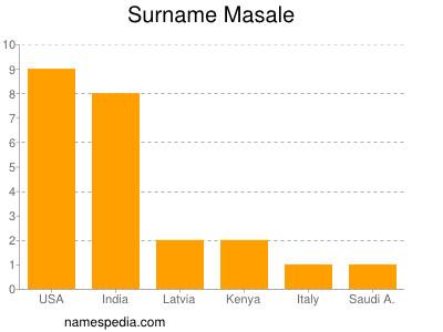 Surname Masale
