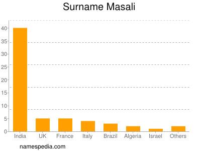 Surname Masali