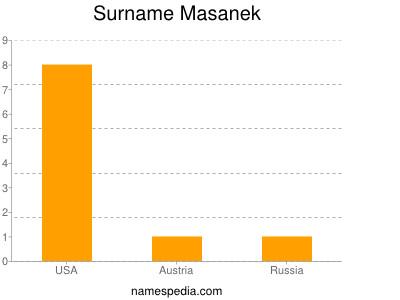 Surname Masanek