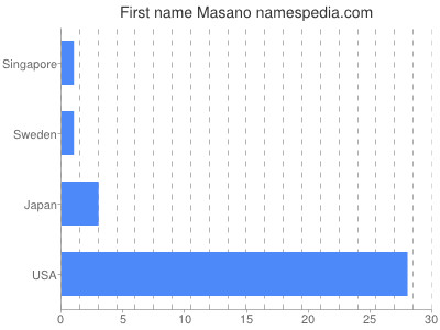 Given name Masano