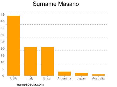 Surname Masano