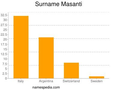 Surname Masanti