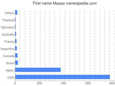 Given name Masao