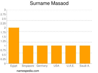 Surname Masaod