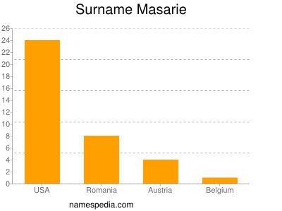 Surname Masarie