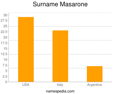 Surname Masarone