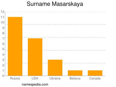 Surname Masarskaya