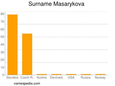 Surname Masarykova