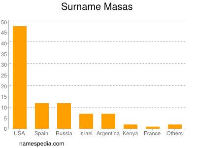 Surname Masas