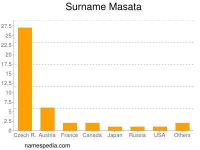Surname Masata