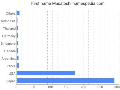 Given name Masatoshi