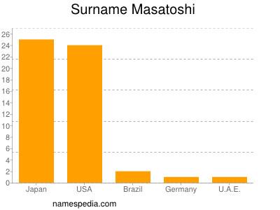 Surname Masatoshi