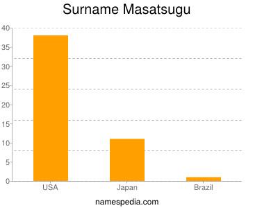 Surname Masatsugu