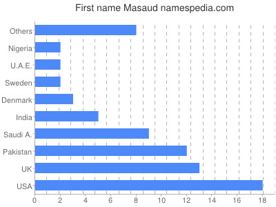 Given name Masaud