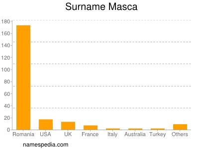 Surname Masca