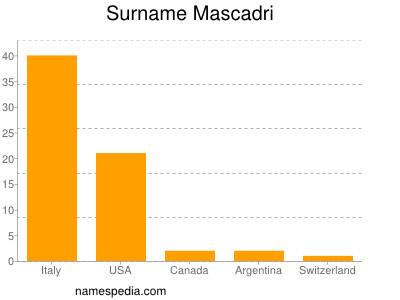 Surname Mascadri