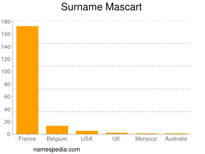 Surname Mascart