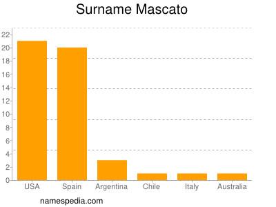 Surname Mascato