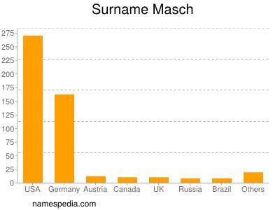 Surname Masch