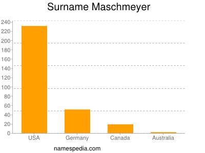 Surname Maschmeyer