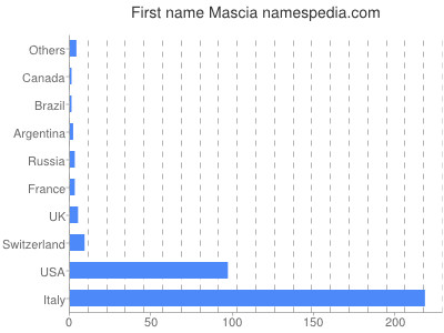 Given name Mascia