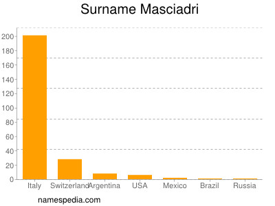 Surname Masciadri