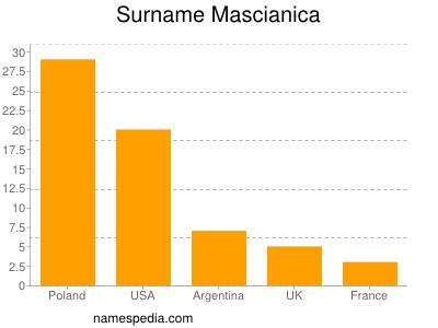 Surname Mascianica
