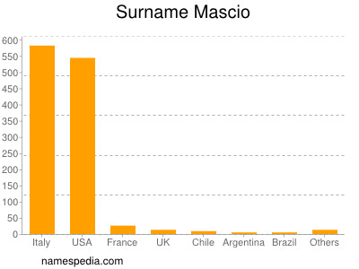 Surname Mascio