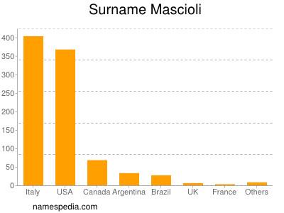 Surname Mascioli