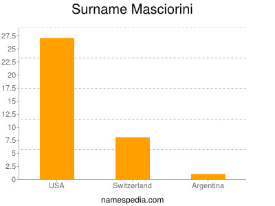 Surname Masciorini