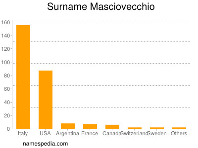 Surname Masciovecchio