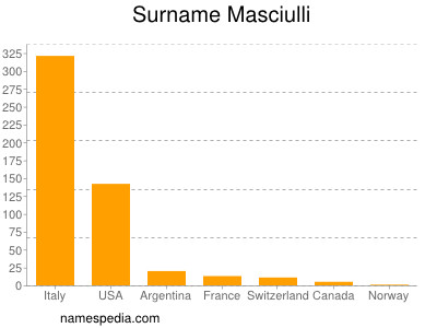 Surname Masciulli