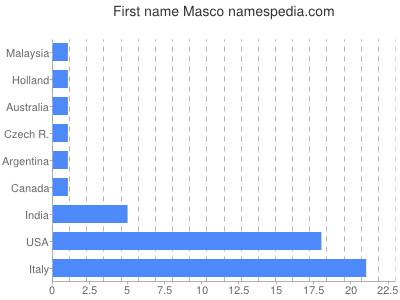 Given name Masco