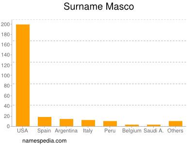 Surname Masco