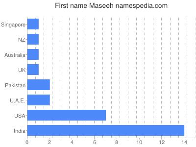 Given name Maseeh