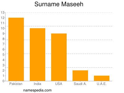 Surname Maseeh
