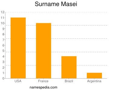 Surname Masei