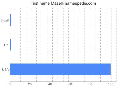 Given name Maselli