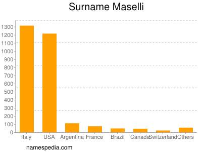 Surname Maselli