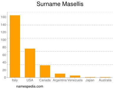 Surname Masellis