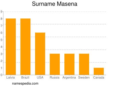 Surname Masena