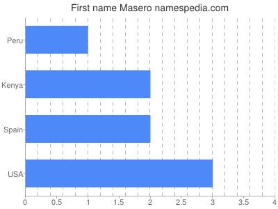 Given name Masero