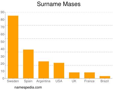 Surname Mases
