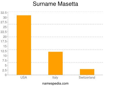 Surname Masetta