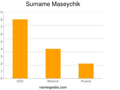 Surname Maseychik