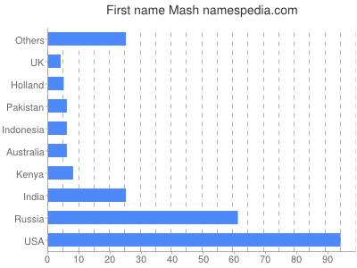 Given name Mash