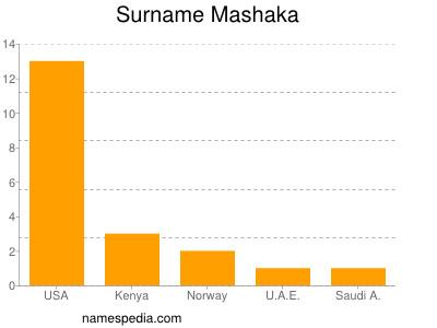 Surname Mashaka