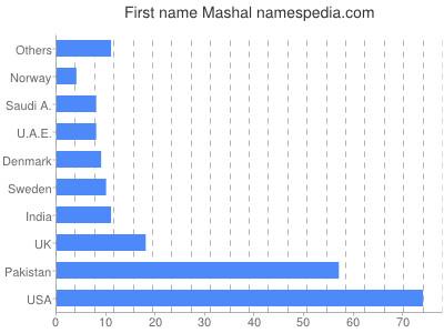 Given name Mashal