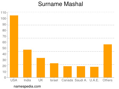 Surname Mashal
