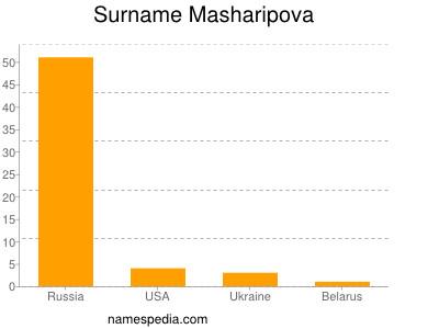 Surname Masharipova